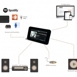 This picture is an illustration of the Max2Play audioplayer feature. The Max2Play audioplayer feature consists of three different aspects: Your input sources like your NAS, USB Drive, Streaming Providers like Spotify or Internet Radio for instance, secondly, the Max2Play web interface for easy configuration and, lastly, your output devices such as an amplifier with speakers, a wireless bluetooth speaker or your HDMI Multimedia device.