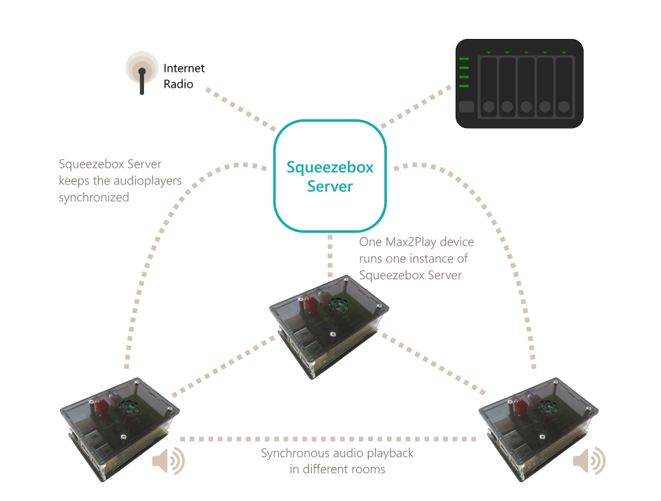 """The Multiroom Audioplayer feature is based on a Squeezebox Server (also known as """"Logitech Media Server"""" or """"LMS""""), which is hosted by one Max2Play device. The Squeezebox Server keeps all audioplayers in your network synchronized. This results in a synchronous audio playback in different rooms."""